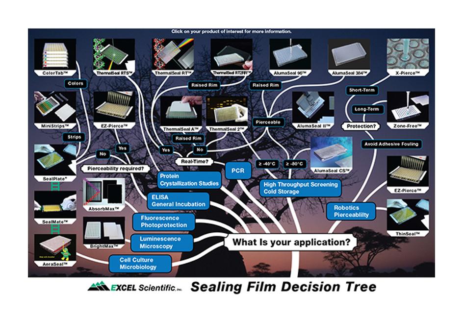 Excel Scientific Sealing Products แผ่นฟิล์มปิดเพลท (96 well plate)